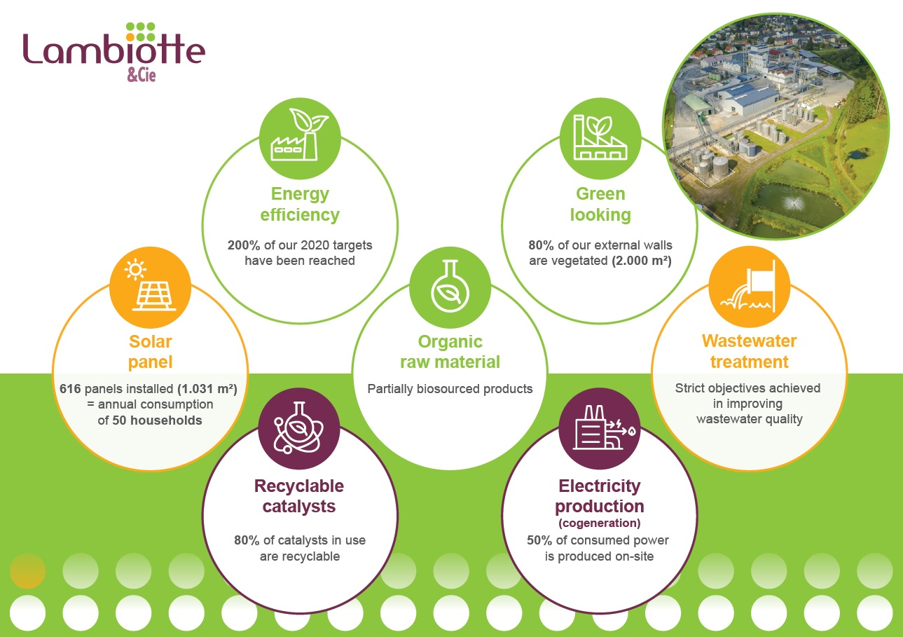 Sustainability objectives - chemical plant Lambiotte